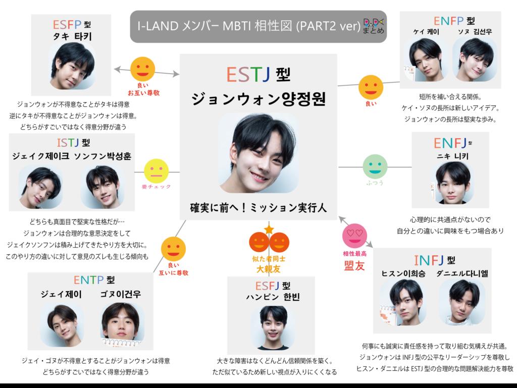 I-LANDメンバー相関図ジョンウォン